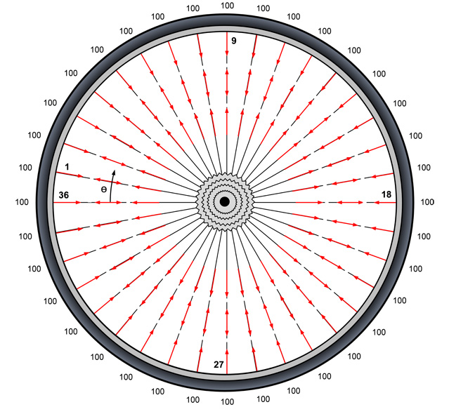 wheel diagram 2